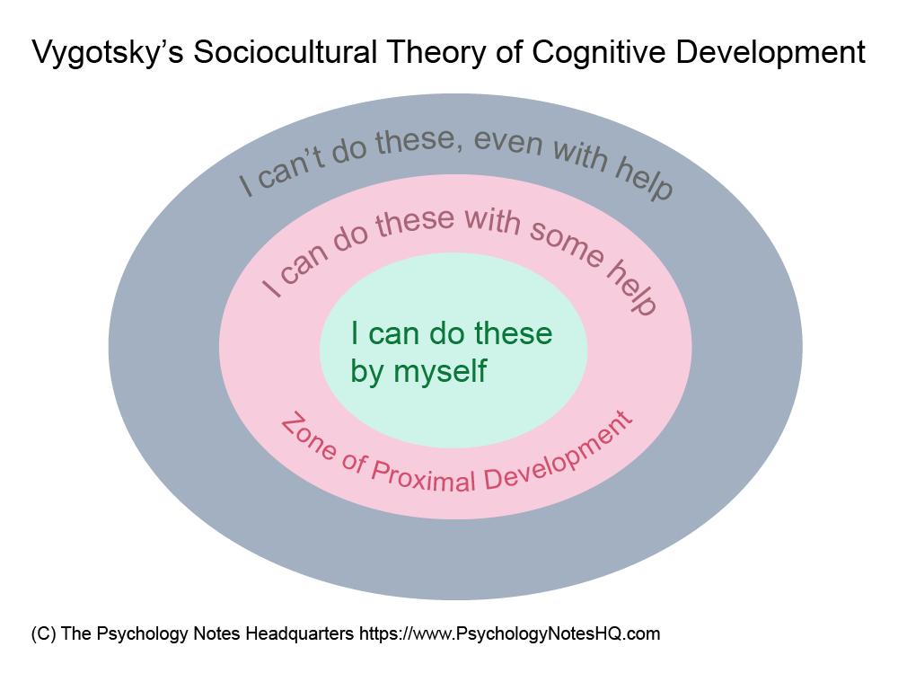 Lev Vygotsky Sociocultural Theory of Cognitive Development